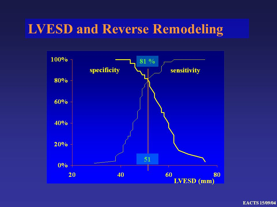 LVESD and Reverse Remodeling LVESD (mm) specificity sensitivity 81 % 51 EACTS 15/09/04