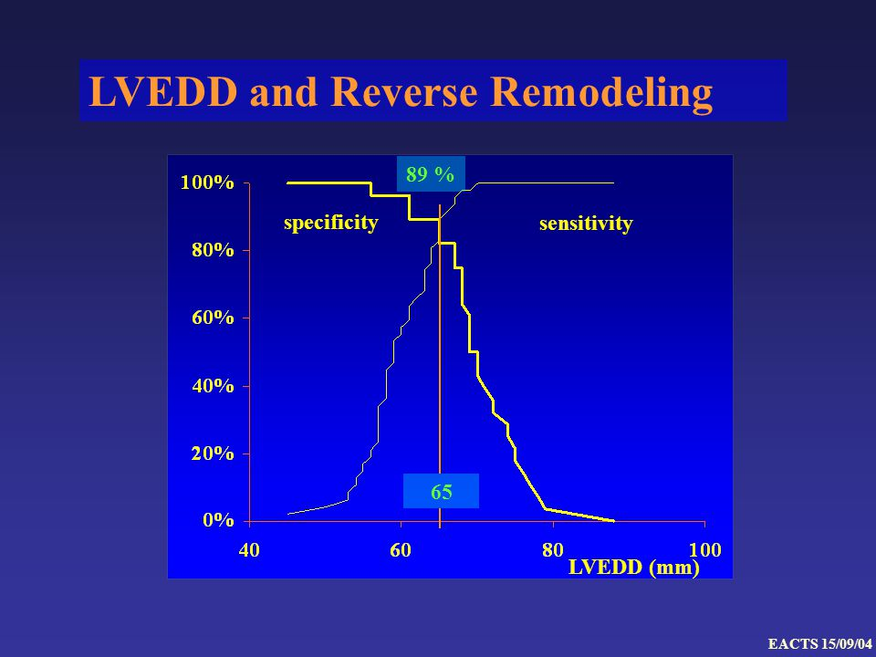 LVEDD (mm) specificity sensitivity 89 % 65 LVEDD and Reverse Remodeling EACTS 15/09/04