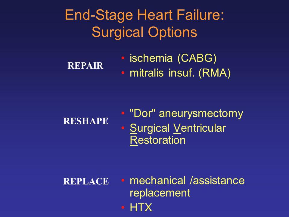 Results (5) Follow up17 ± 9 months MR 0.7 ± 0.9 1 MR grade 2 1 MR grade 3 LVEDD (mm)75 ± 9 mm64 ± 10 LVESD (mm)62 ± 9 mm58 ± 13 Echocardiography 02/02/05