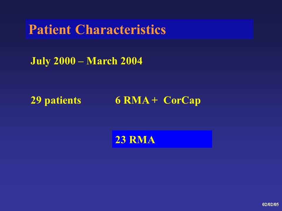 Patient Characteristics 02/02/05 July 2000 – March 2004 29 patients6 RMA + CorCap 23 RMA
