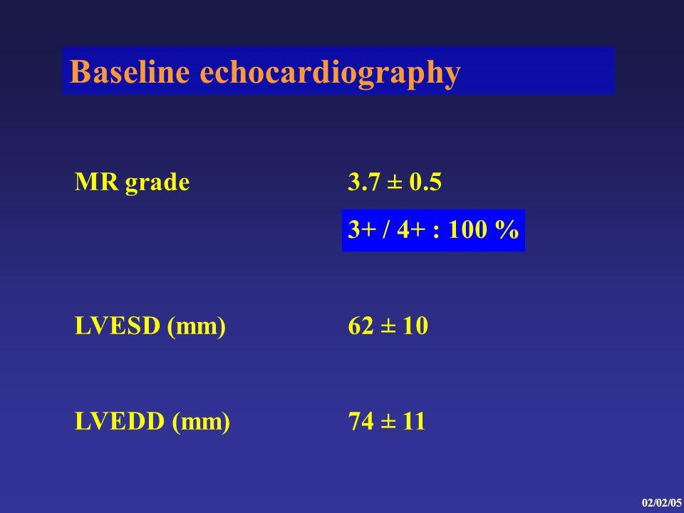 Baseline echocardiography MR grade3.7 ± 0.5 3+ / 4+ : 100 % LVESD (mm)62 ± 10 LVEDD (mm)74 ± 11 02/02/05