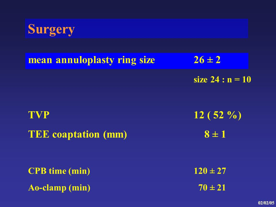 Surgery mean annuloplasty ring size26 ± 2 size 24 : n = 10 TVP12 ( 52 %) TEE coaptation (mm) 8 ± 1 CPB time (min)120 ± 27 Ao-clamp (min) 70 ± 21 02/02/05
