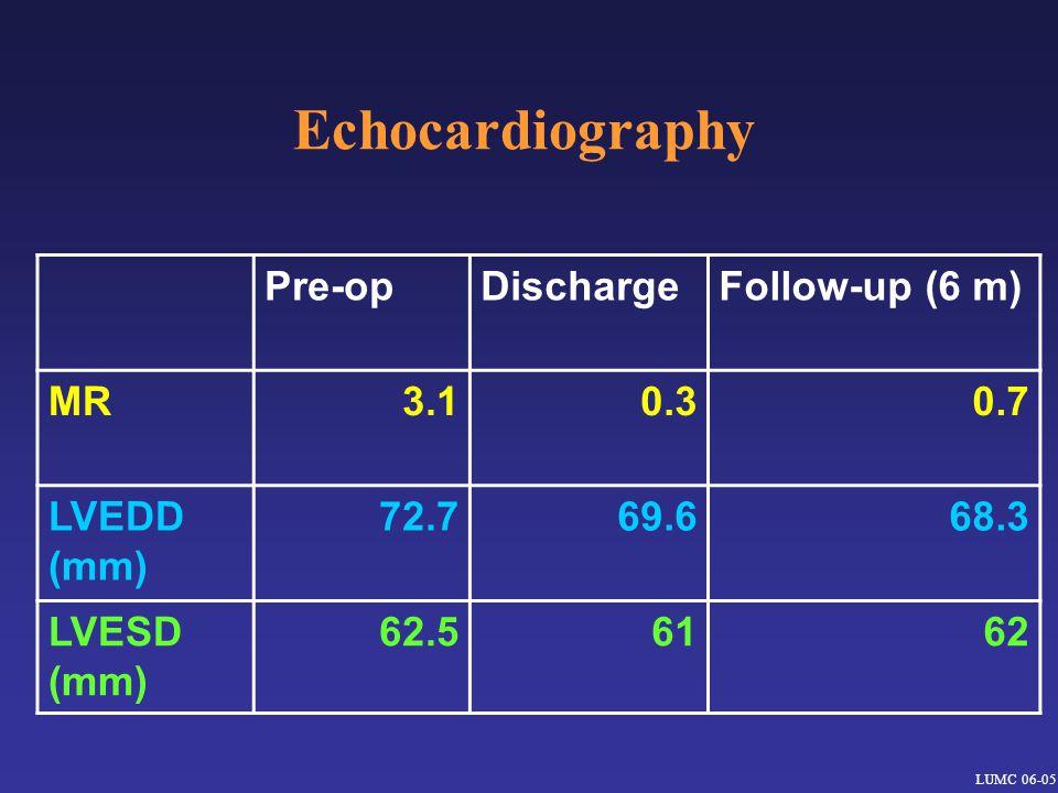 Echocardiography LUMC 06-05 Pre-opDischargeFollow-up (6 m) MR3.10.30.7 LVEDD (mm) 72.769.668.3 LVESD (mm) 62.56162