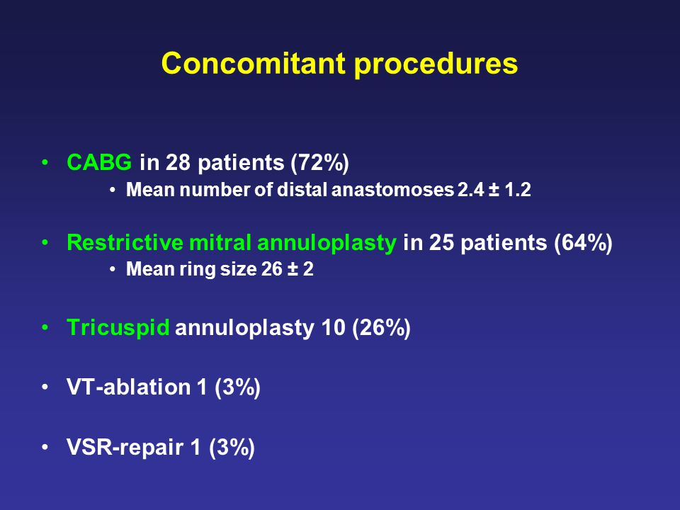 Concomitant procedures CABG in 28 patients (72%) Mean number of distal anastomoses 2.4 ± 1.2 Restrictive mitral annuloplasty in 25 patients (64%) Mean ring size 26 ± 2 Tricuspid annuloplasty 10 (26%) VT-ablation 1 (3%) VSR-repair 1 (3%)