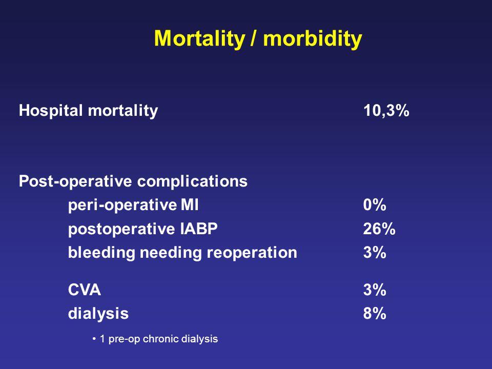 Mortality / morbidity Hospital mortality10,3% Post-operative complications peri-operative MI0% postoperative IABP26% bleeding needing reoperation3% CVA3% dialysis8% 1 pre-op chronic dialysis