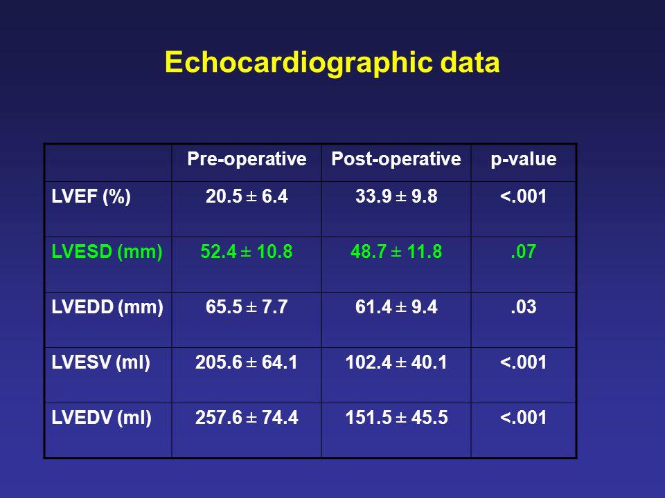 Echocardiographic data Pre-operativePost-operativep-value LVEF (%)20.5 ± 6.433.9 ± 9.8<.001 LVESD (mm)52.4 ± 10.848.7 ± 11.8.07 LVEDD (mm)65.5 ± 7.761.4 ± 9.4.03 LVESV (ml)205.6 ± 64.1102.4 ± 40.1<.001 LVEDV (ml)257.6 ± 74.4151.5 ± 45.5<.001