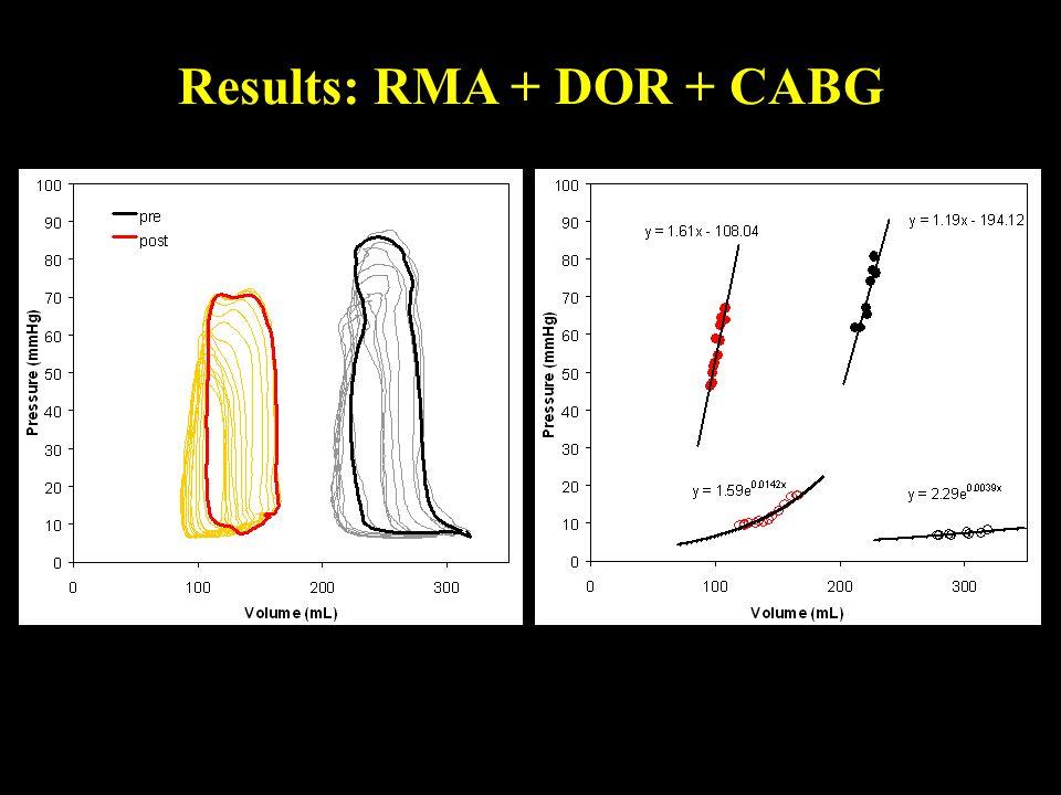 Results: RMA + DOR + CABG