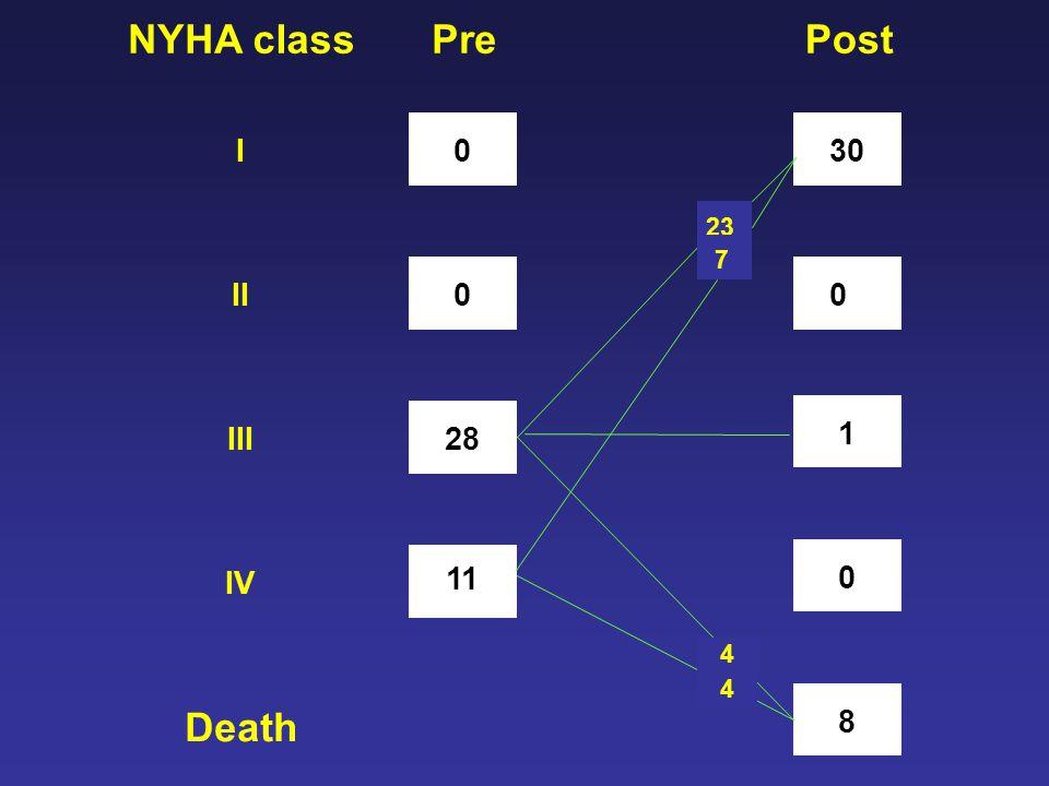 0I Death NYHAclassPost 0II 28III 11 IV 0 1 0 8 30 23 4 4 7 Pre