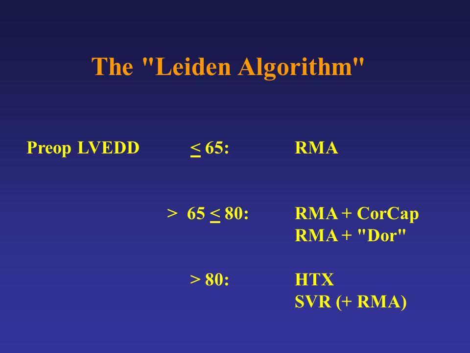 The Leiden Algorithm Preop LVEDD < 65:RMA > 65 < 80:RMA + CorCap RMA + Dor > 80:HTX SVR (+ RMA)