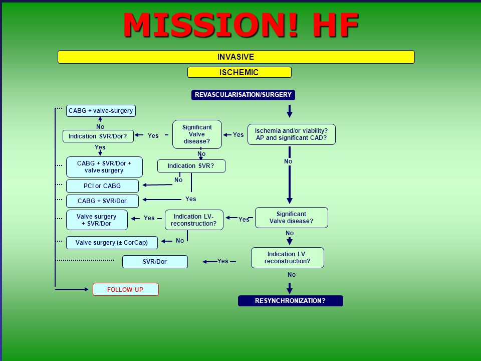 INVASIVE MISSION. HF REVASCULARISATION/SURGERY ISCHEMIC Ischemia and/or viability.