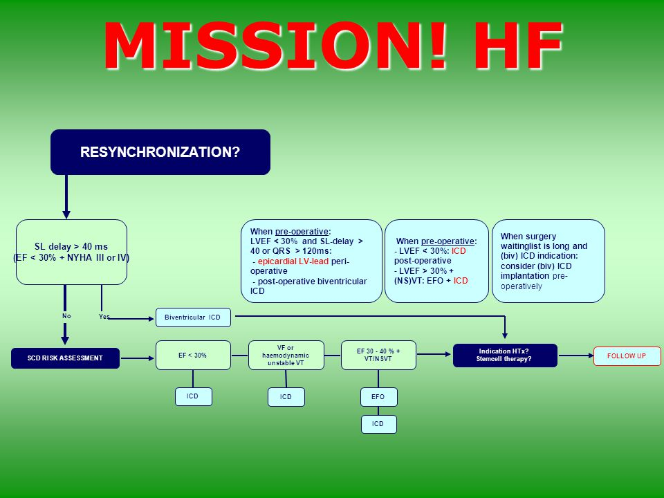 MISSION! HF RESYNCHRONIZATION? Biventricular ICD FOLLOW UP EF < 30% VF or haemodynamic unstable VT ICD EF 30 - 40 % + VT/NSVT EFO Indication HTx? Stem
