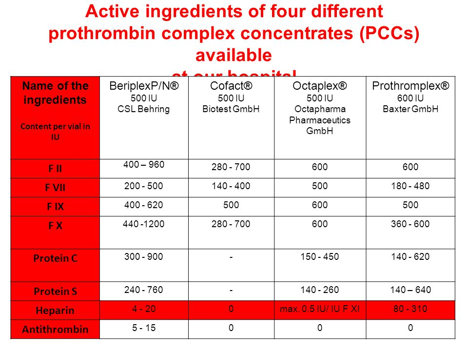 Active ingredients of four different prothrombin complex concentrates (PCCs) available at our hospital Name of the ingredients Content per vial in IU BeriplexP/N® 500 IU CSL Behring Cofact® 500 IU Biotest GmbH Octaplex® 500 IU Octapharma Pharmaceutics GmbH Prothromplex® 600 IU Baxter GmbH F II 400 – 960 280 - 700600 F VII 200 - 500140 - 400500180 - 480 F IX 400 - 620500600500 F X 440 -1200280 - 700600360 - 600 Protein C 300 - 900-150 - 450140 - 620 Protein S 240 - 760-140 - 260140 – 640 Heparin 4 - 200max.