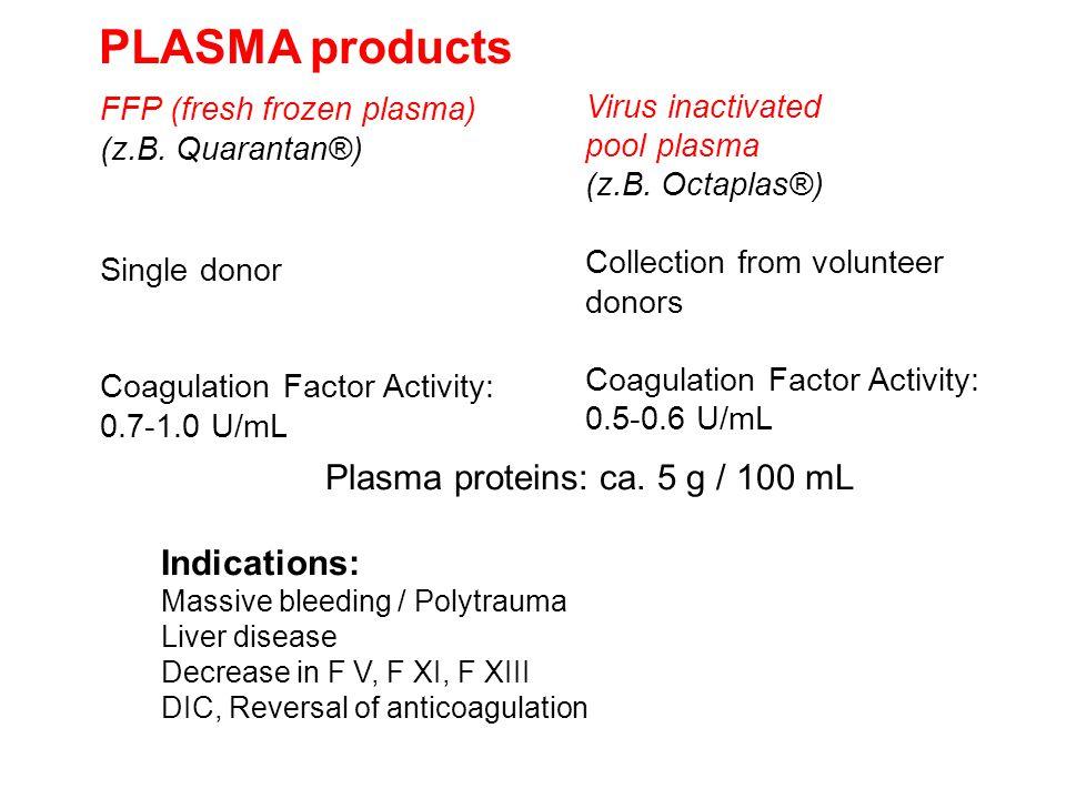 PLASMA products Virus inactivated pool plasma (z.B. Octaplas®) Collection from volunteer donors Coagulation Factor Activity: 0.5-0.6 U/mL FFP (fresh f