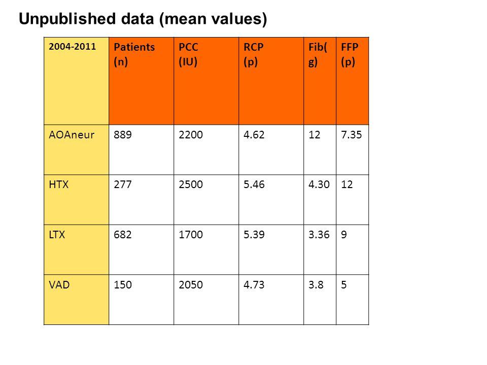 2004-2011 Patients (n) PCC (IU) RCP (p) Fib( g) FFP (p) AOAneur88922004.62127.35 HTX27725005.464.3012 LTX68217005.393.369 VAD15020504.733.85 Unpublished data (mean values)