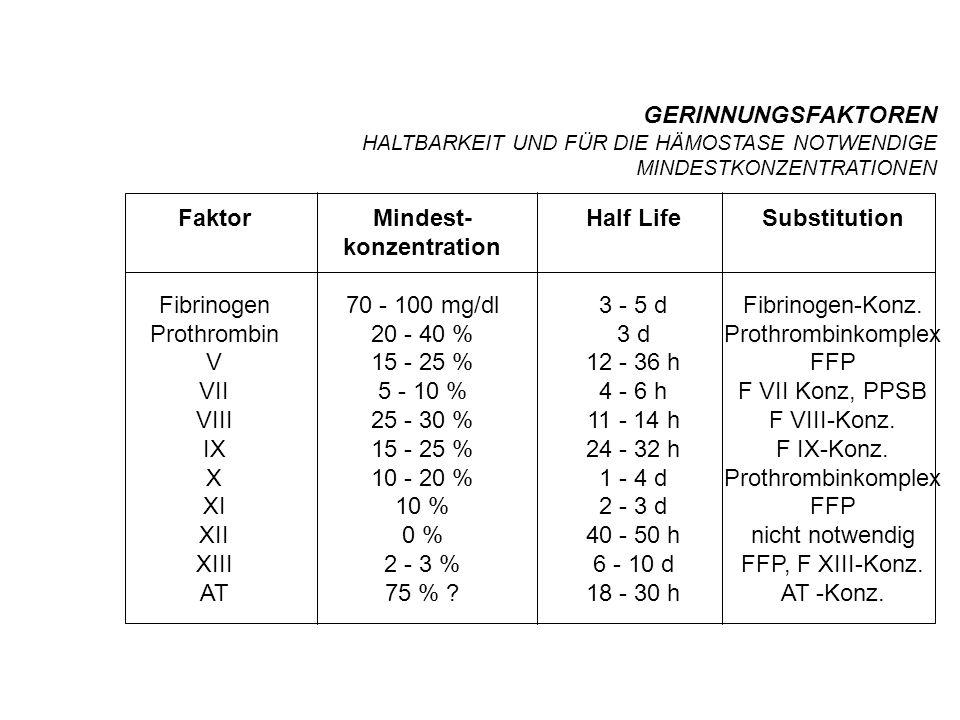 GERINNUNGSFAKTOREN HALTBARKEIT UND FÜR DIE HÄMOSTASE NOTWENDIGE MINDESTKONZENTRATIONEN Faktor Fibrinogen Prothrombin V VII VIII IX X XI XII XIII AT Mindest- konzentration 70 - 100 mg/dl 20 - 40 % 15 - 25 % 5 - 10 % 25 - 30 % 15 - 25 % 10 - 20 % 10 % 0 % 2 - 3 % 75 % .