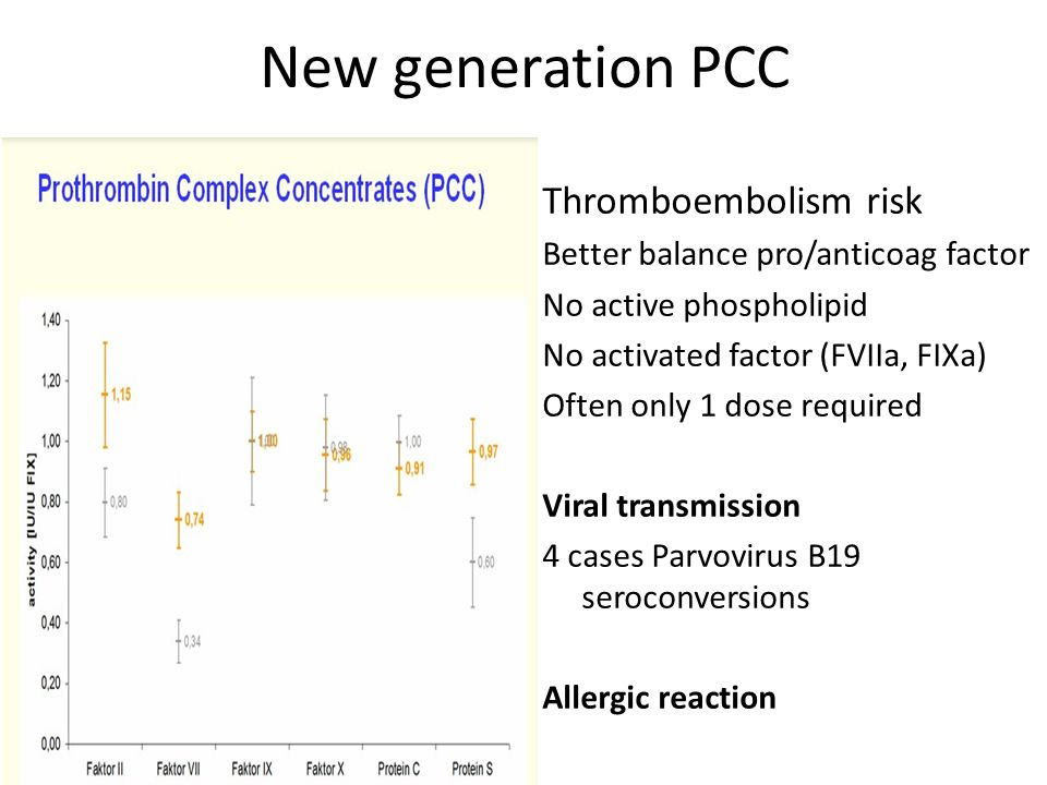 Thromboembolism risk Better balance pro/anticoag factor No active phospholipid No activated factor (FVIIa, FIXa) Often only 1 dose required Viral tran