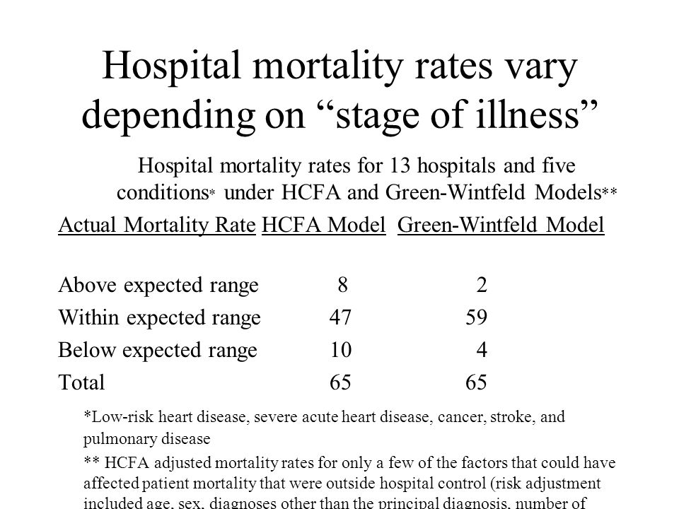 Hospital mortality rates vary depending on stage of illness Hospital mortality rates for 13 hospitals and five conditions * under HCFA and Green-Wintfeld Models ** Actual Mortality RateHCFA ModelGreen-Wintfeld Model Above expected range 8 2 Within expected range4759 Below expected range10 4 Total 6565 *Low-risk heart disease, severe acute heart disease, cancer, stroke, and pulmonary disease ** HCFA adjusted mortality rates for only a few of the factors that could have affected patient mortality that were outside hospital control (risk adjustment included age, sex, diagnoses other than the principal diagnosis, number of hospitalizations in the past 12 months, referral source (physician or nursing home), and urgency of admission (emergent, urgent, or elective)).