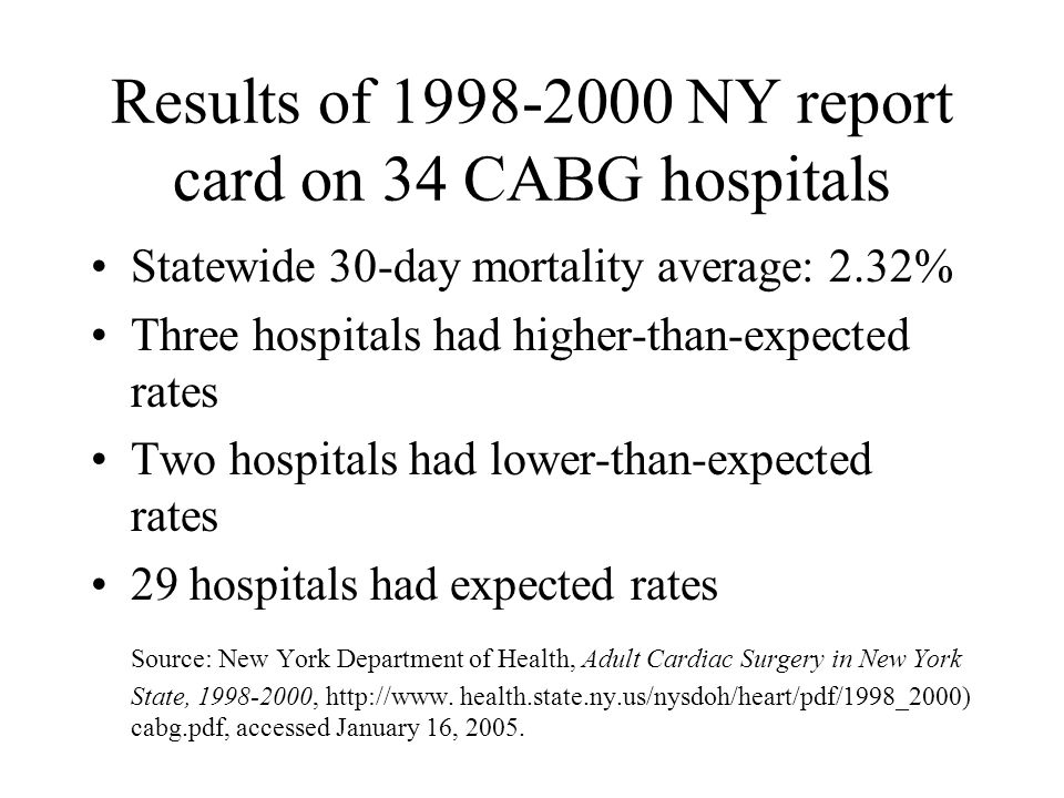 Results of 1998-2000 NY report card on 34 CABG hospitals Statewide 30-day mortality average: 2.32% Three hospitals had higher-than-expected rates Two hospitals had lower-than-expected rates 29 hospitals had expected rates Source: New York Department of Health, Adult Cardiac Surgery in New York State, 1998-2000, http://www.