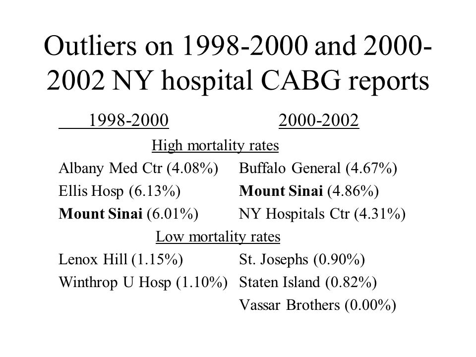 Rates for 1998-2000 NY hospital outliers two years later 1998-2000 2000-2002 Albany Med Ctr 4.08% 2.83% Ellis Hosp 6.13%3.29% Mount Sinai 6.01%4.86% Lenox Hill 1.15% 2.02% Winthrop U Hosp 1.10% 2.78%