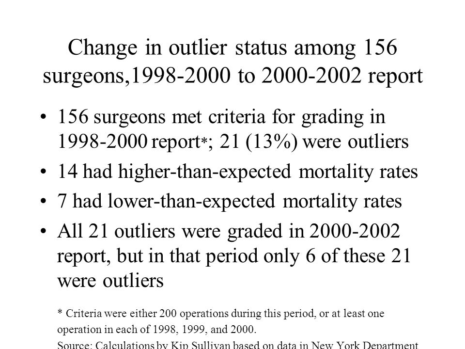 Change in outlier status among 156 surgeons,1998-2000 to 2000-2002 report 156 surgeons met criteria for grading in 1998-2000 report * ; 21 (13%) were outliers 14 had higher-than-expected mortality rates 7 had lower-than-expected mortality rates All 21 outliers were graded in 2000-2002 report, but in that period only 6 of these 21 were outliers * Criteria were either 200 operations during this period, or at least one operation in each of 1998, 1999, and 2000.