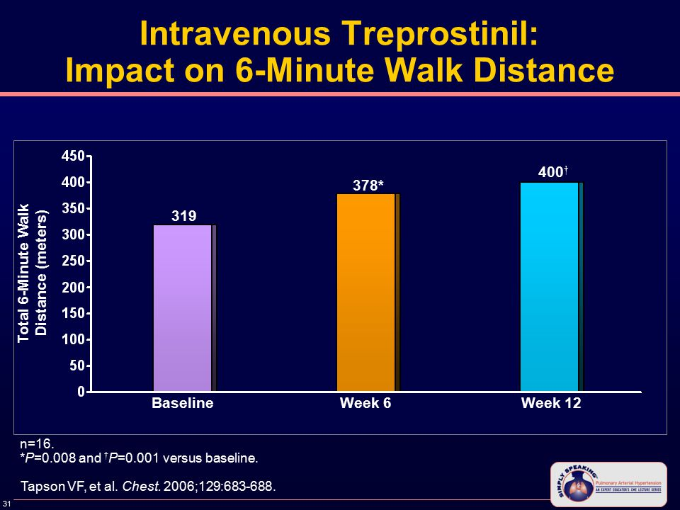31 Intravenous Treprostinil: Impact on 6-Minute Walk Distance Baseline n=16.