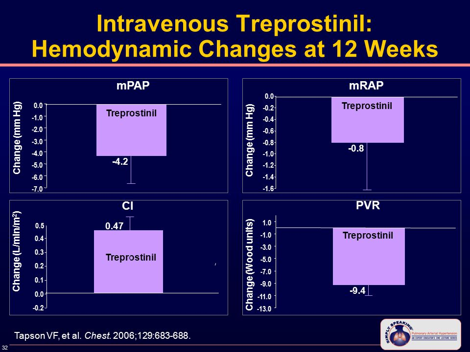 32 Intravenous Treprostinil: Hemodynamic Changes at 12 Weeks mPAP mRAP Cl PVR Change (mm Hg) Change (L/min/m 2 ) Change (Wood units ) Change (mm Hg) -4.2 Treprostinil -0.8 Treprostinil -13.0 -11.0 -9.0 -7.0 -5.0 -3.0 1.0 -9.4 Treprostinil Tapson VF, et al.