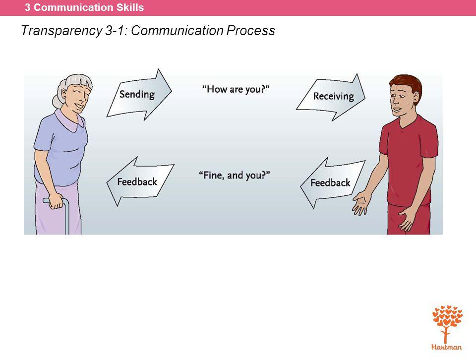 3 Communication Skills Transparency 3-1: Communication Process