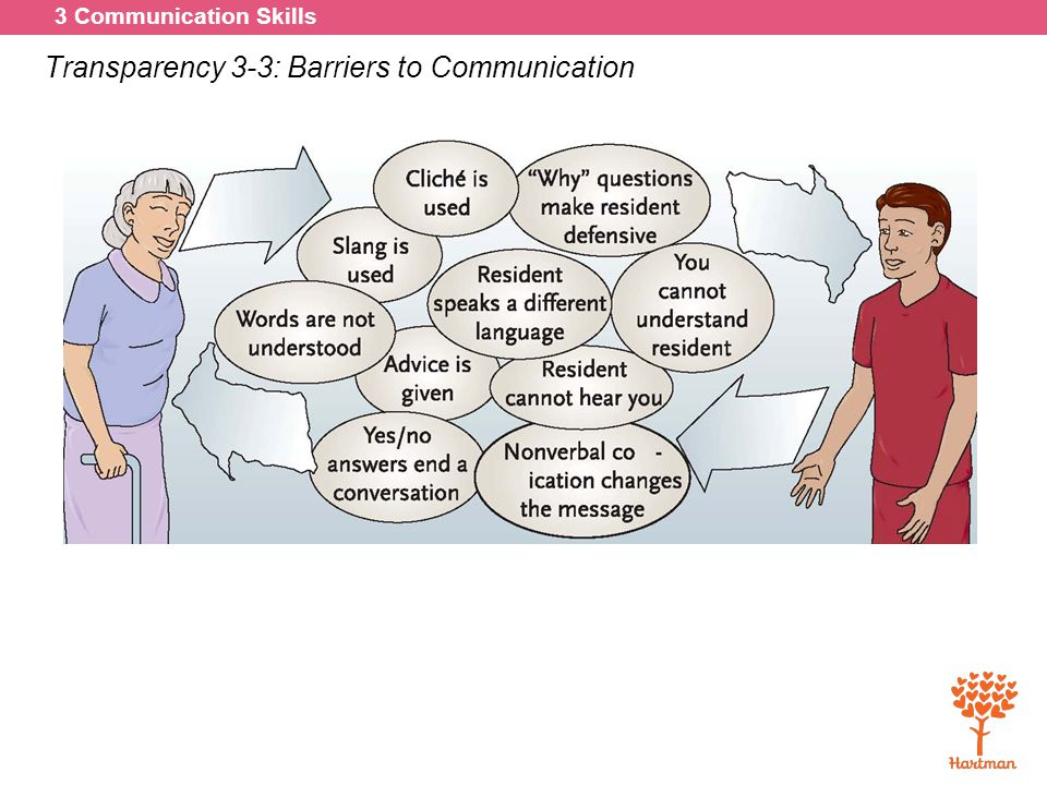 3 Communication Skills Transparency 3-3: Barriers to Communication
