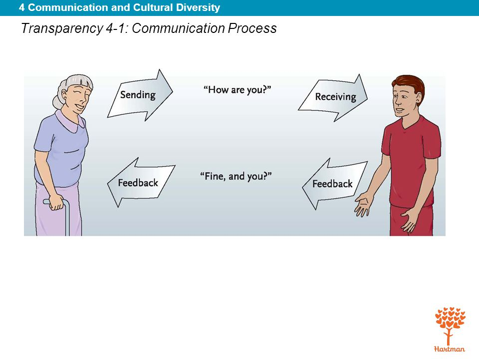 4 Communication and Cultural Diversity Handout 4-1: Abbreviations OTCover-the-counter (medication) O.U.both eyes ozounce pafter P.A.physician's assistant PADperipheral artery disease pc, p.c.after meals PCApatient-controlled anesthesia PDRPhysician's Desk Reference PE pulmonary embolism Peds/pedspediatrics PEGpercutaneous endoscopic gastrostomy peri careperineal care per osby mouth PETpositron emission tomography pHparts hydrogen PHpast history PHIprotected health information phy.