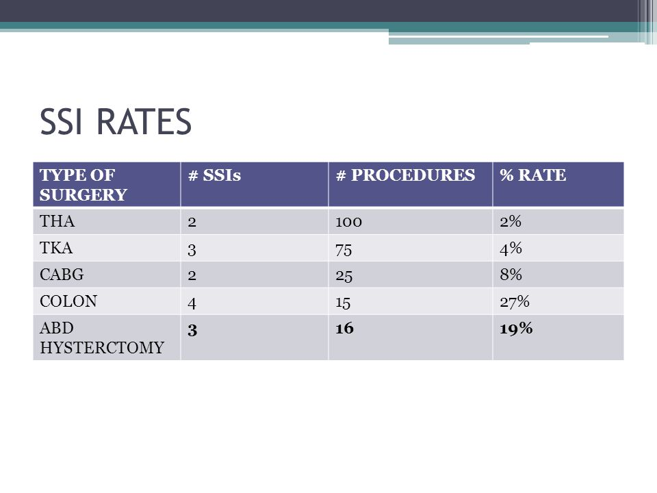 SSI RATES TYPE OF SURGERY # SSIs# PROCEDURES% RATE THA21002% TKA3754% CABG2258% COLON41527% ABD HYSTERCTOMY 31619%