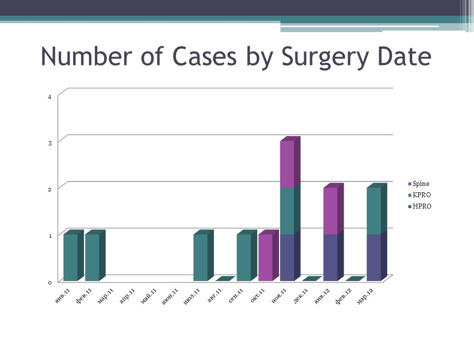 Number of Cases by Surgery Date