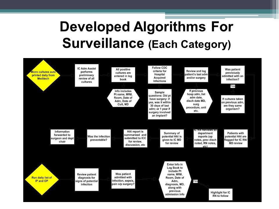 Developed Algorithms For Surveillance (Each Category)