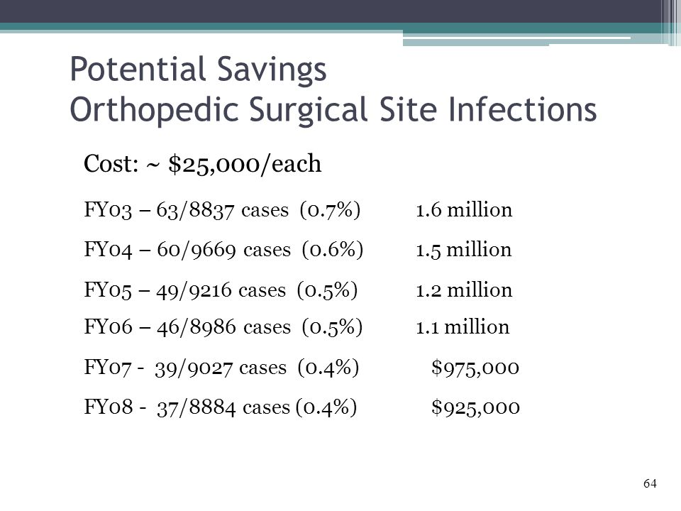64 Potential Savings Orthopedic Surgical Site Infections Cost: ~ $25,000/each FY03 – 63/8837 cases (0.7%) 1.6 million FY04 – 60/9669 cases (0.6%) 1.5