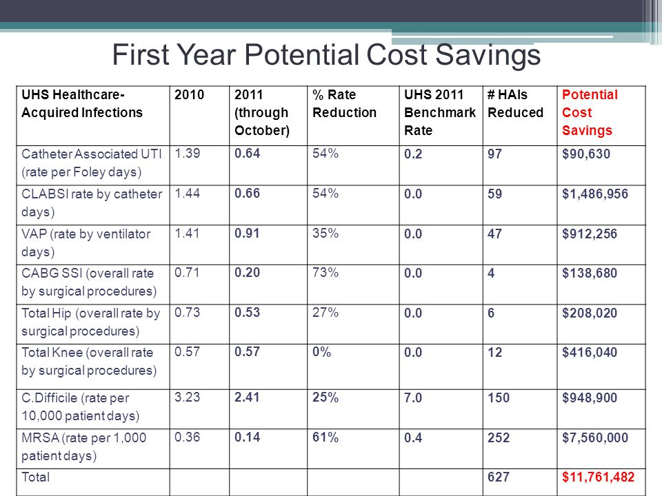 UHS Healthcare- Acquired Infections 2010 2011 (through October) % Rate Reduction UHS 2011 Benchmark Rate # HAIs Reduced Potential Cost Savings Cathete