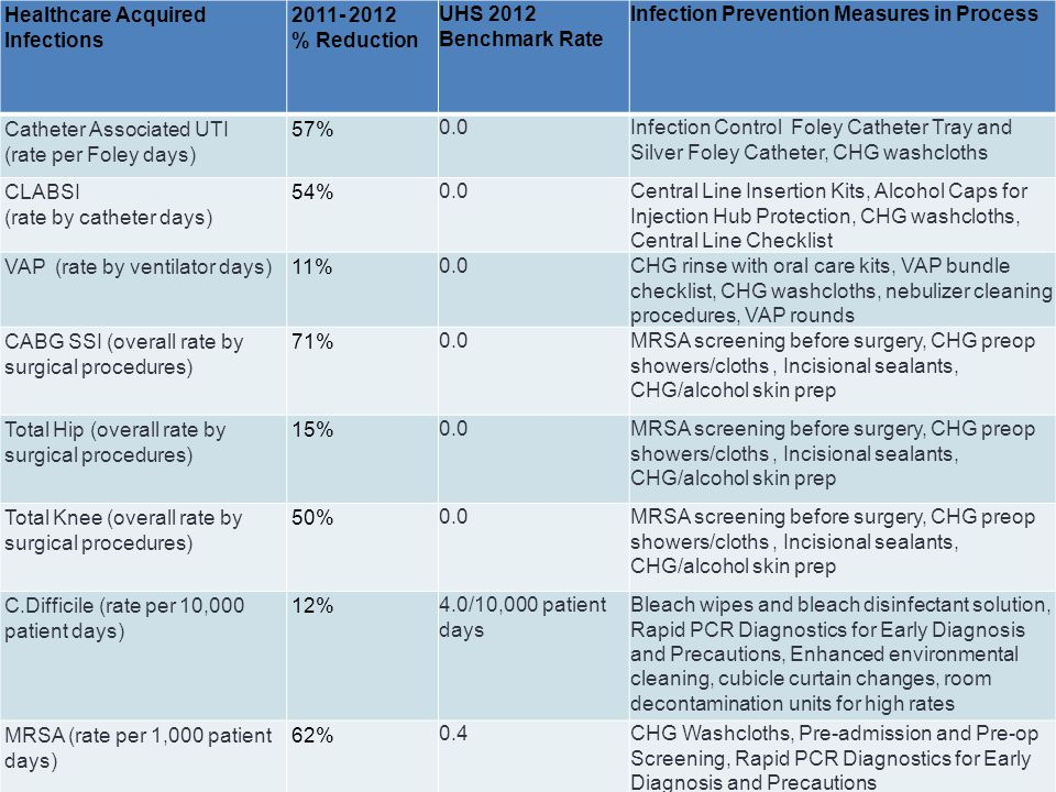 Healthcare Acquired Infections 2011- 2012 % Reduction UHS 2012 Benchmark Rate Infection Prevention Measures in Process Catheter Associated UTI (rate p