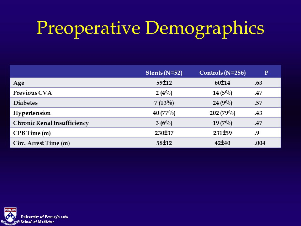 Preoperative Demographics Stents (N=52)Controls (N=256)P Age59±1260±14.63 Previous CVA2 (4%)14 (5%).47 Diabetes7 (13%)24 (9%).57 Hypertension40 (77%)2