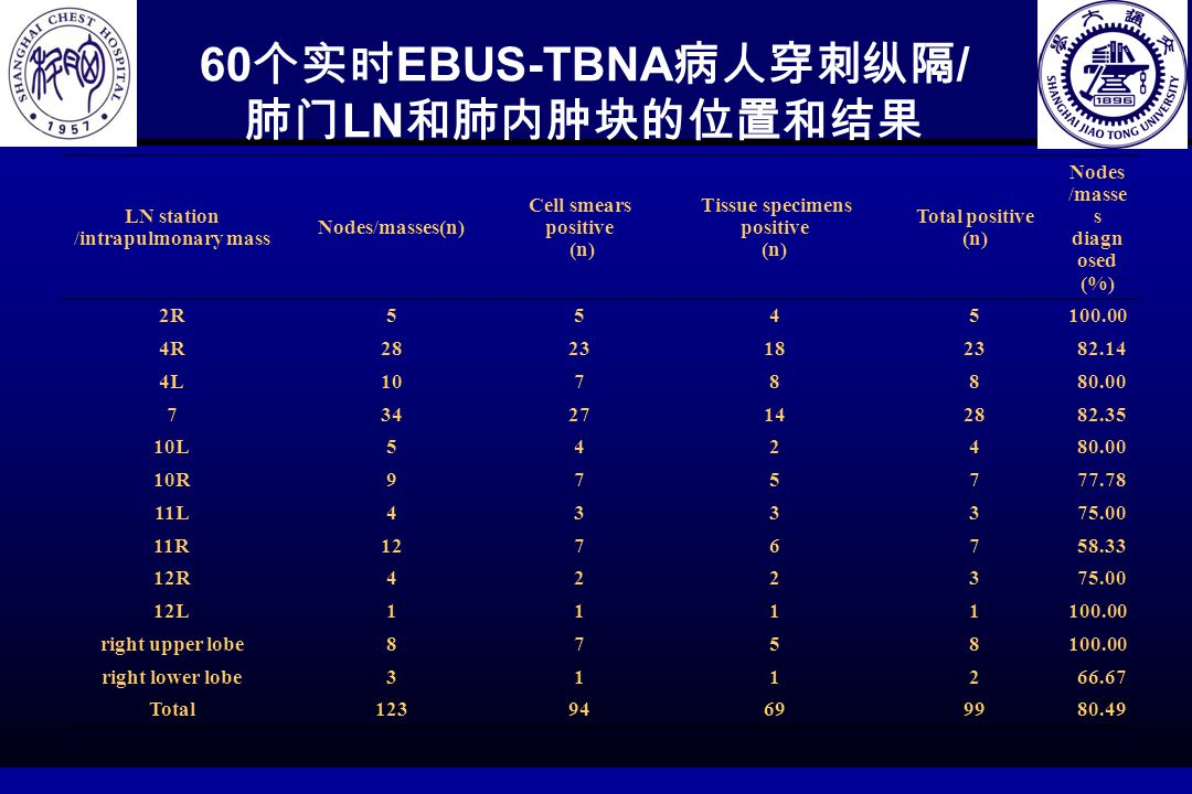 60 个实时 EBUS-TBNA 病人穿刺纵隔 / 肺门 LN 和肺内肿块的位置和结果 Table 1 Results of real-time EBUS-TBNA in 60 patients with mediastinal/hilar lymph nodes and intrapulmonar