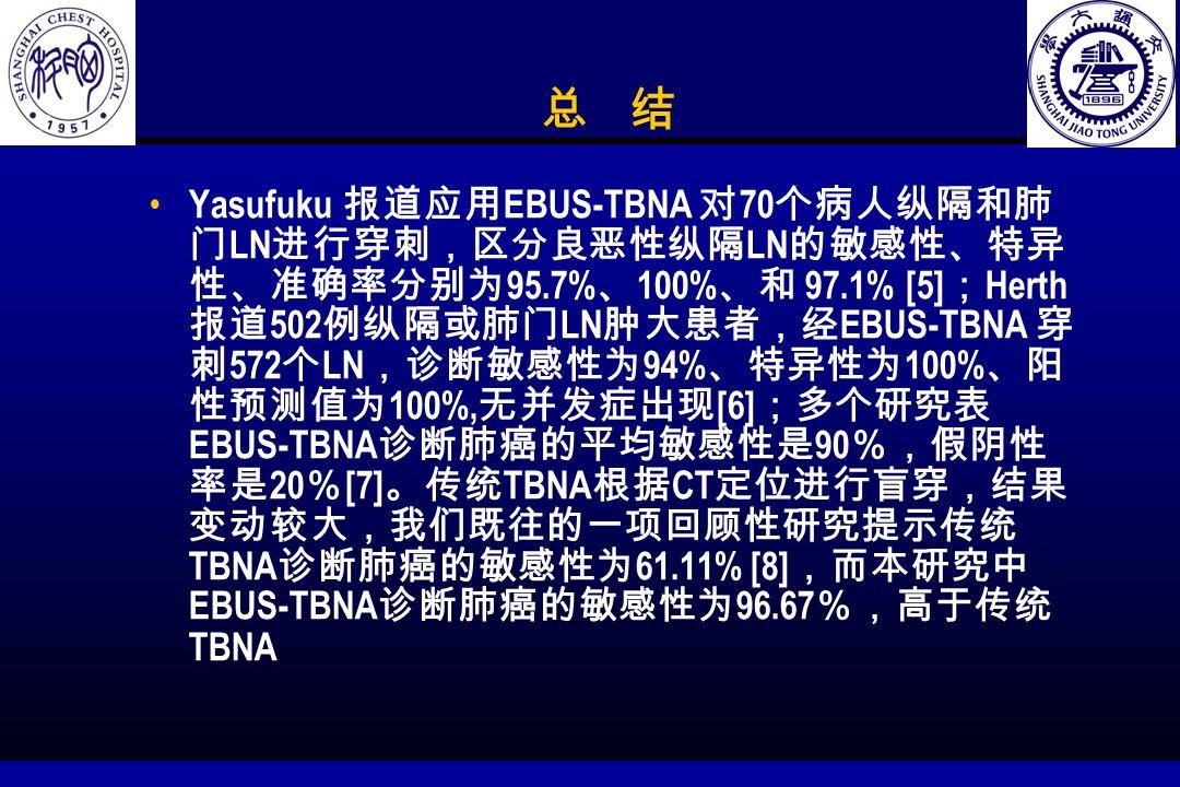 总 结 Yasufuku 报道应用 EBUS-TBNA 对 70 个病人纵隔和肺 门 LN 进行穿刺,区分良恶性纵隔 LN 的敏感性、特异 性、准确率分别为 95.7% 、 100% 、和 97.1% [5] ; Herth 报道 502 例纵隔或肺门 LN 肿大患者,经 EBUS-TBNA 穿 刺 572 个 LN ,诊断敏感性为 94% 、特异性为 100% 、阳 性预测值为 100%, 无并发症出现 [6] ;多个研究表 EBUS-TBNA 诊断肺癌的平均敏感性是 90 %,假阴性 率是 20 % [7] 。传统 TBNA 根据 CT 定位进行盲穿,结果 变动较大,我们既往的一项回顾性研究提示传统 TBNA 诊断肺癌的敏感性为 61.11% [8] ,而本研究中 EBUS-TBNA 诊断肺癌的敏感性为 96.67 %,高于传统 TBNA