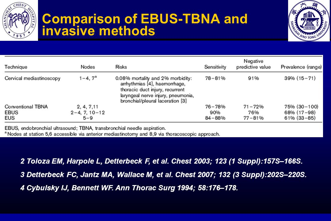 Comparison of EBUS-TBNA and mediastinoscopy Current conclusion :When the prevalence of N2 or N3 disease was high, existing data favour EBUS but when it is moderate then cervical mediastinoscopy appears superior.