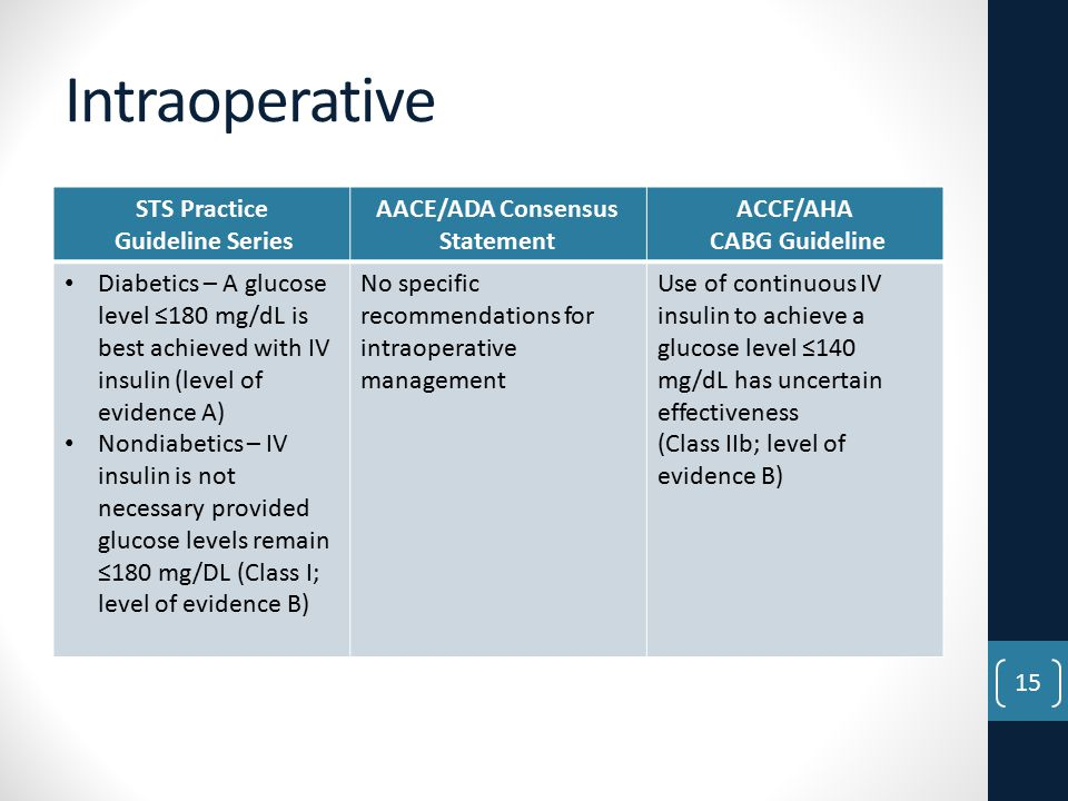Intraoperative STS Practice Guideline Series AACE/ADA Consensus Statement ACCF/AHA CABG Guideline Diabetics – A glucose level ≤180 mg/dL is best achieved with IV insulin (level of evidence A) Nondiabetics – IV insulin is not necessary provided glucose levels remain ≤180 mg/DL (Class I; level of evidence B) No specific recommendations for intraoperative management Use of continuous IV insulin to achieve a glucose level ≤140 mg/dL has uncertain effectiveness (Class IIb; level of evidence B) 15