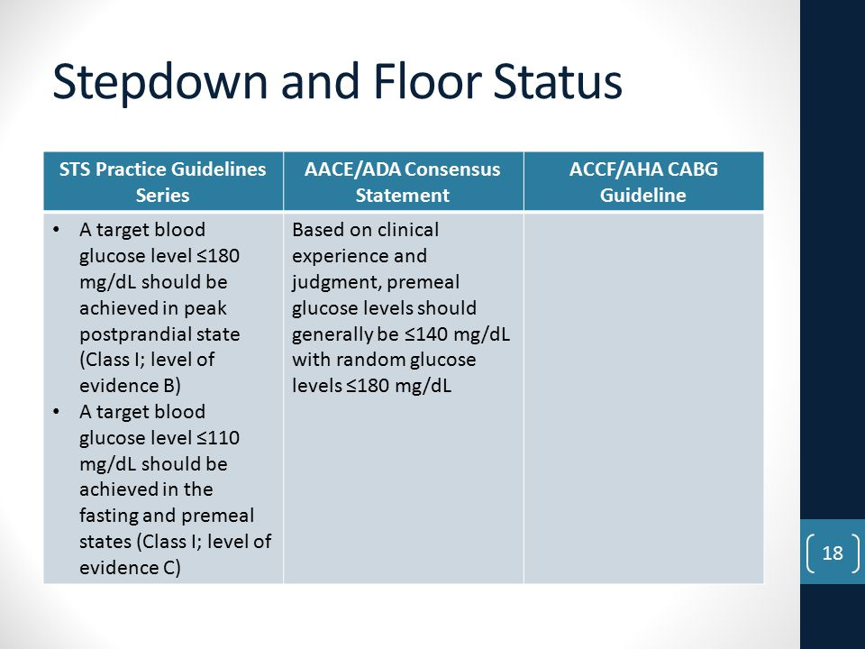 Stepdown and Floor Status STS Practice Guidelines Series AACE/ADA Consensus Statement ACCF/AHA CABG Guideline A target blood glucose level ≤180 mg/dL should be achieved in peak postprandial state (Class I; level of evidence B) A target blood glucose level ≤110 mg/dL should be achieved in the fasting and premeal states (Class I; level of evidence C) Based on clinical experience and judgment, premeal glucose levels should generally be ≤140 mg/dL with random glucose levels ≤180 mg/dL 18