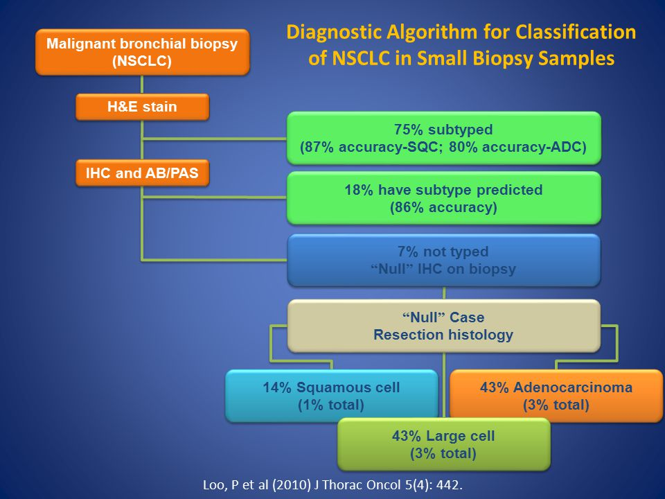 Diagnostic Algorithm for Classification of NSCLC in Small Biopsy Samples Malignant bronchial biopsy (NSCLC) Malignant bronchial biopsy (NSCLC) H&E stain IHC and AB/PAS 75% subtyped (87% accuracy-SQC; 80% accuracy-ADC) 75% subtyped (87% accuracy-SQC; 80% accuracy-ADC) 18% have subtype predicted (86% accuracy) 18% have subtype predicted (86% accuracy) 7% not typed Null IHC on biopsy 7% not typed Null IHC on biopsy Null Case Resection histology Null Case Resection histology 14% Squamous cell (1% total) 14% Squamous cell (1% total) 43% Adenocarcinoma (3% total) 43% Adenocarcinoma (3% total) 43% Large cell (3% total) 43% Large cell (3% total) Loo, P et al (2010) J Thorac Oncol 5(4): 442.
