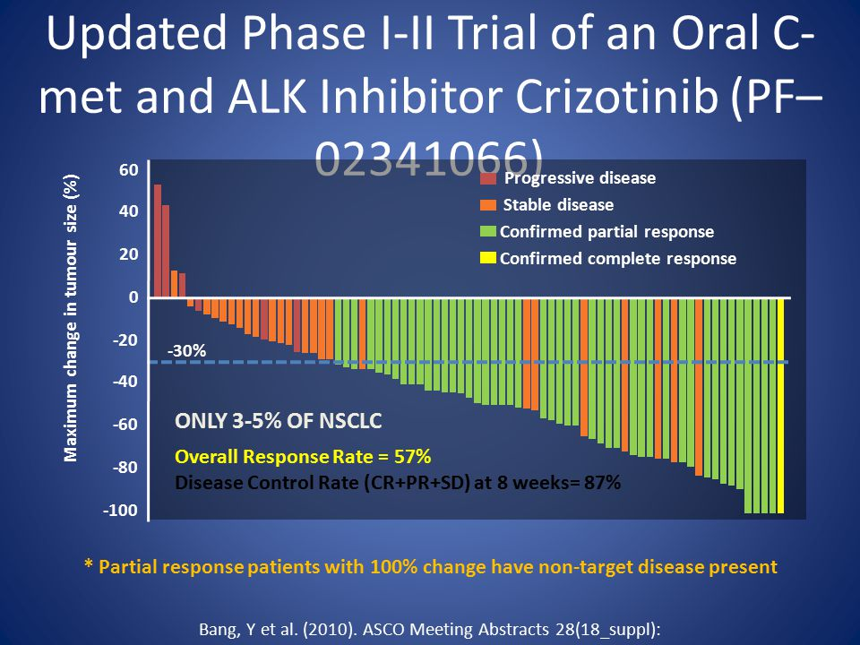 Clinical Activity Observed in an Updated Phase I-II Trial of an Oral C- met and ALK Inhibitor Crizotinib (PF– 02341066) * Partial response patients with 100% change have non-target disease present Progressive disease Stable disease Confirmed partial response Confirmed complete response 60 40 20 0 -20 -40 -60 -80 -100 Maximum change in tumour size (%) -30% Overall Response Rate = 57% Disease Control Rate (CR+PR+SD) at 8 weeks= 87% ONLY 3-5% OF NSCLC Bang, Y et al.