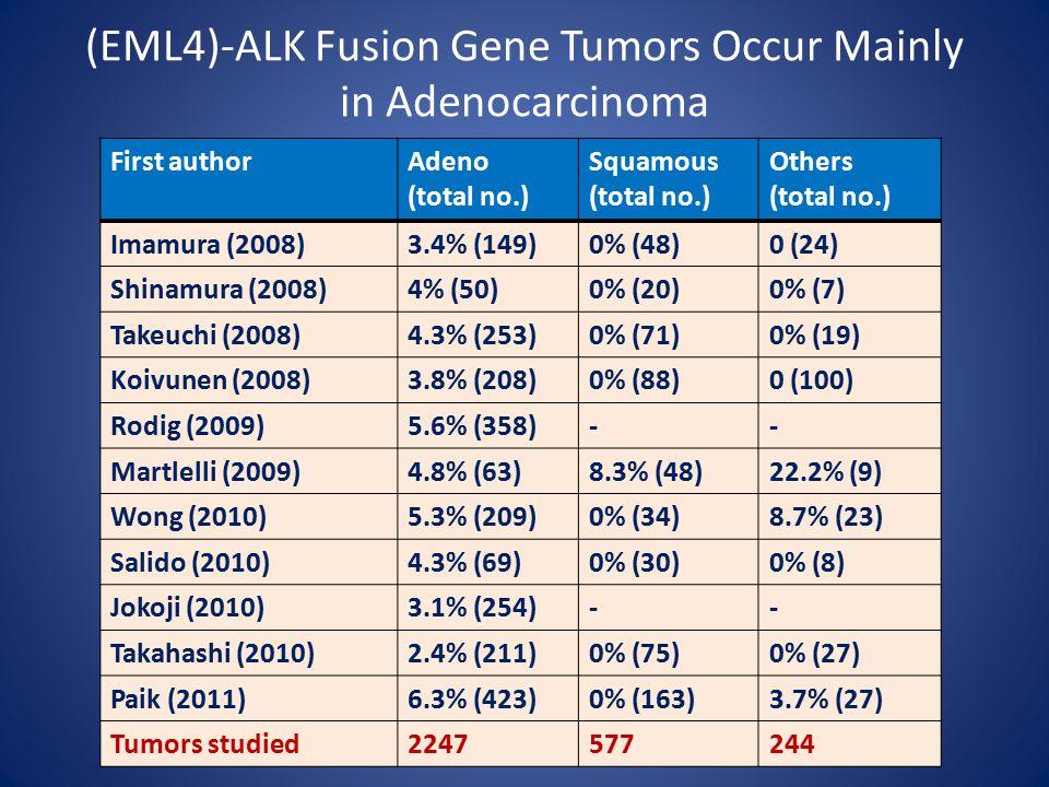 (EML4)-ALK Fusion Gene Tumors Occur Mainly in Adenocarcinoma First authorAdeno (total no.) Squamous (total no.) Others (total no.) Imamura (2008)3.4% (149)0% (48)0 (24) Shinamura (2008)4% (50)0% (20)0% (7) Takeuchi (2008)4.3% (253)0% (71)0% (19) Koivunen (2008)3.8% (208)0% (88)0 (100) Rodig (2009)5.6% (358)-- Martlelli (2009)4.8% (63)8.3% (48)22.2% (9) Wong (2010)5.3% (209)0% (34)8.7% (23) Salido (2010)4.3% (69)0% (30)0% (8) Jokoji (2010)3.1% (254)-- Takahashi (2010)2.4% (211)0% (75)0% (27) Paik (2011)6.3% (423)0% (163)3.7% (27) Tumors studied2247577244