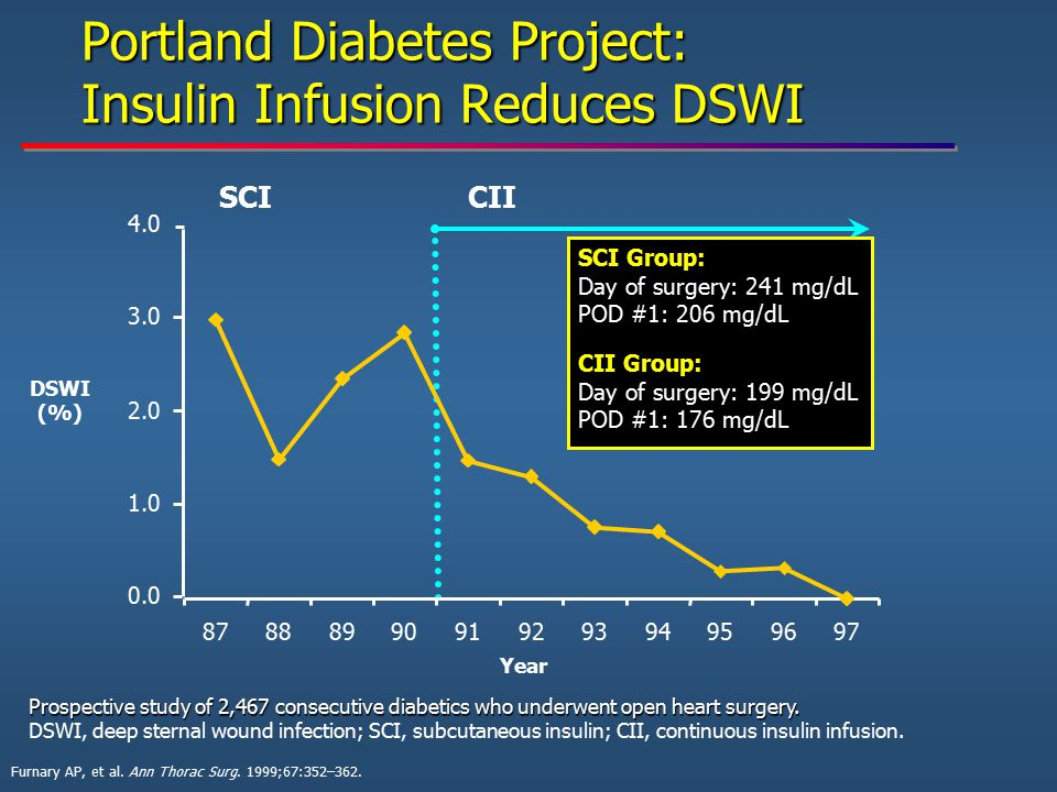 Prospective study of 2,467 consecutive diabetics who underwent open heart surgery. DSWI, deep sternal wound infection; SCI, subcutaneous insulin; CII,