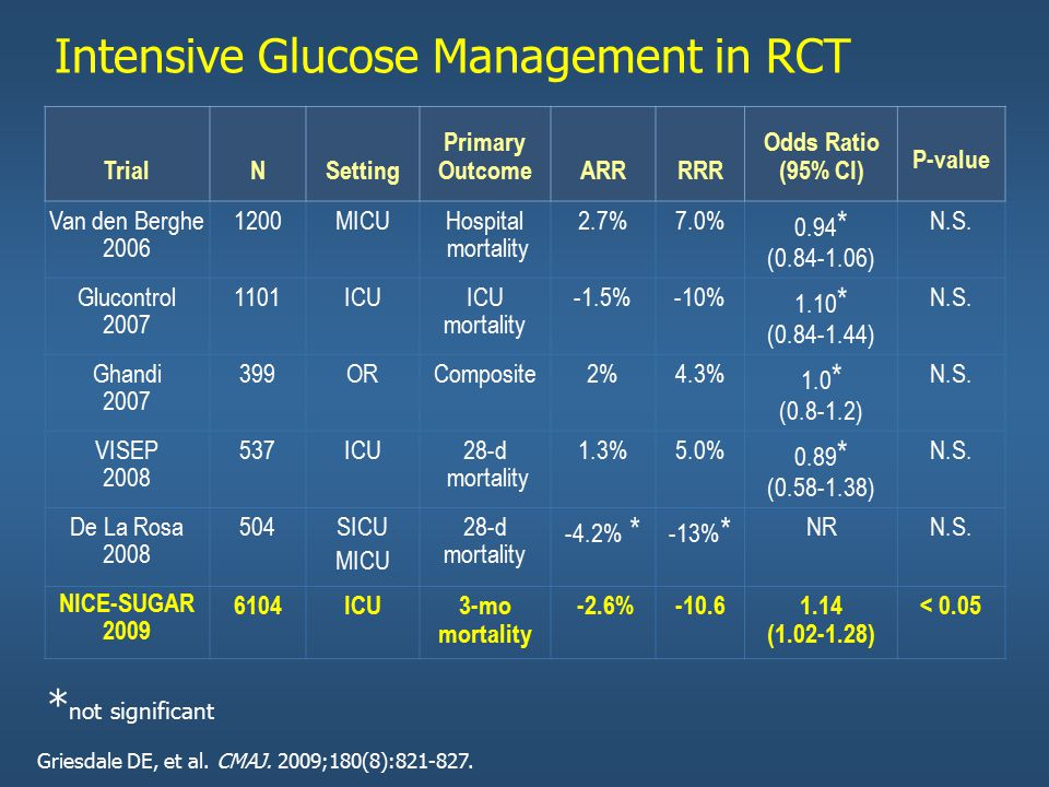 Intensive Glucose Management in RCT TrialNSetting Primary OutcomeARRRRR Odds Ratio (95% CI) P-value Van den Berghe 2006 1200MICUHospital mortality 2.7