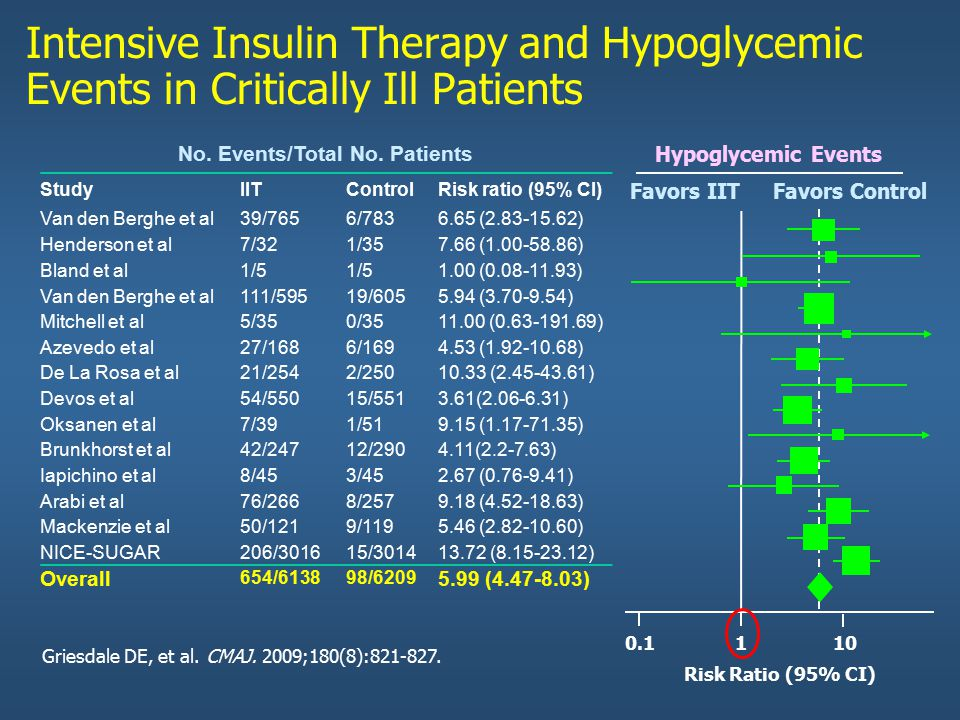 Favors IIT Favors Control Hypoglycemic Events Intensive Insulin Therapy and Hypoglycemic Events in Critically Ill Patients No. Events/Total No. Patien