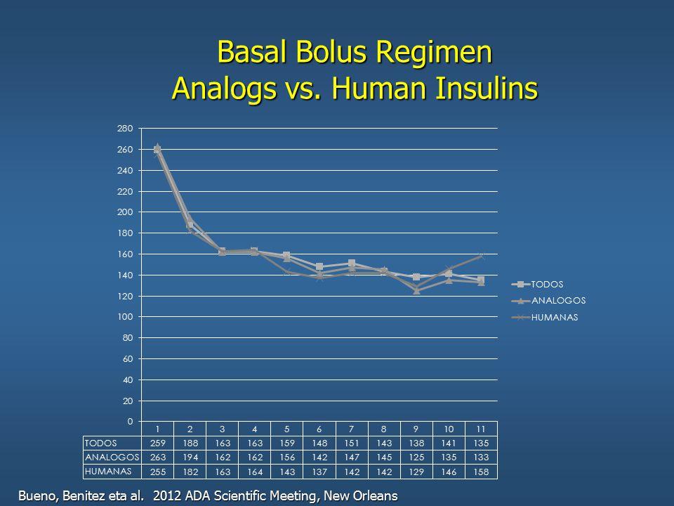 Basal Bolus Regimen Analogs vs. Human Insulins Bueno, Benitez eta al. 2012 ADA Scientific Meeting, New Orleans