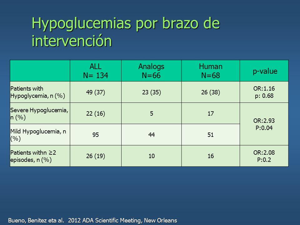 Hypoglucemias por brazo de intervención ALL N= 134 Analogs N=66 Human N=68 p-value Patients with Hypoglycemia, n (%) 49 (37)23 (35)26 (38) OR:1.16 p: