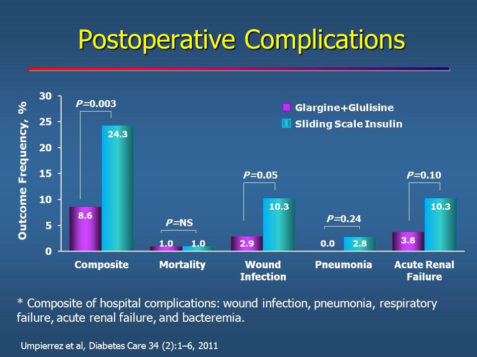 Postoperative Complications P=0.003 P=NS P=0.05P=0.10 P=0.24 Glargine+Glulisine Sliding Scale Insulin Umpierrez et al, Diabetes Care 34 (2):1–6, 2011
